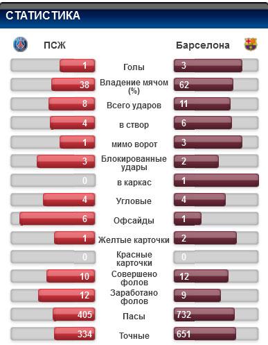 Статистика Барселоны