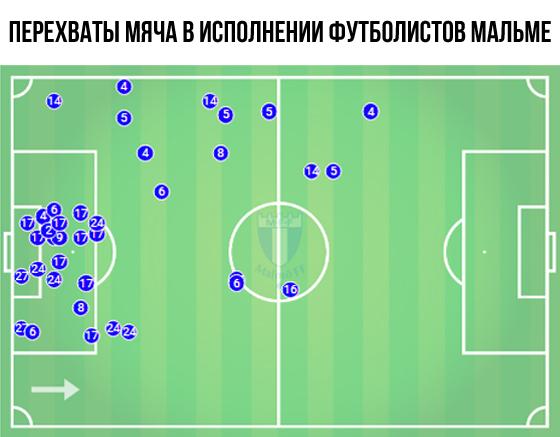 Динамо сыграло невнятно, но на победу наработало однозначно