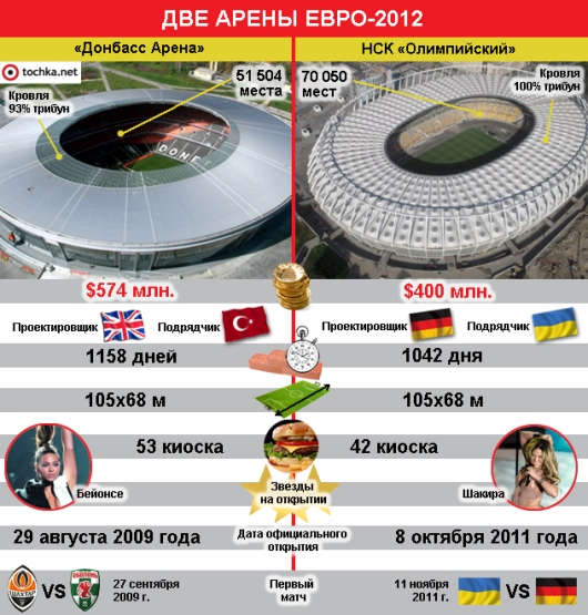 Евро - 2012 Donbas-arena_nsk