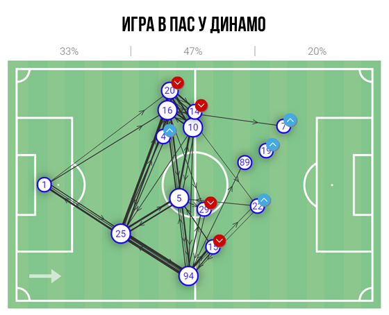 Все могло быть иначе: 4 фактора, не позволивших Динамо добыть результат с Ювентусом