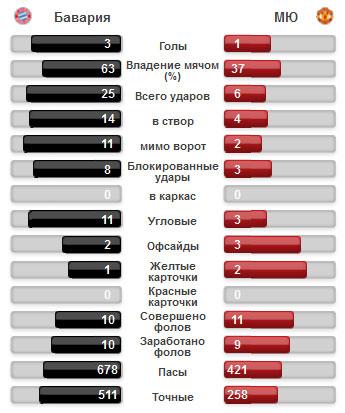 Статистика противостояний баварии и манчестер юнайтед