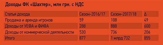 Шахтер заработал 1,7 млрд гривен и заплатил более 500 млн налогов