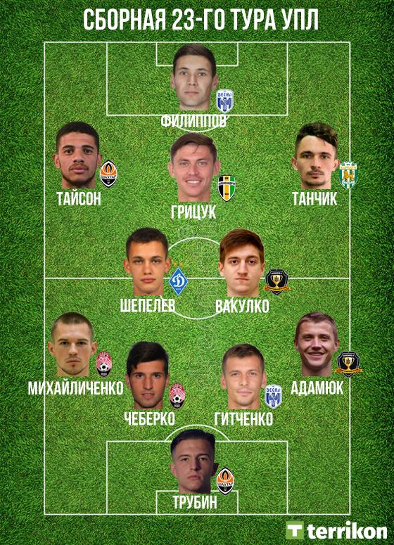 Михайличенко, Філіппов, Трубін, Шепелєв та інші - збірна 23-го туру УПЛ
