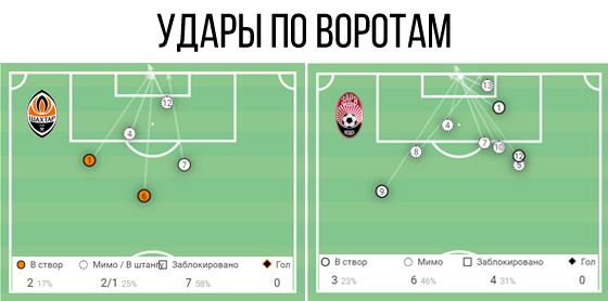 Равный уровень Десны и Динамо, эффективность Мариуполя: послесловие к 28-му туру УПЛ