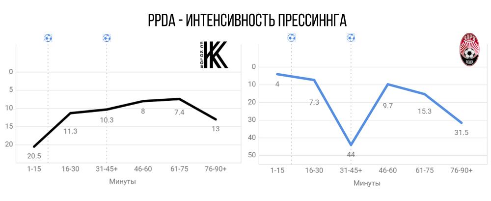 Экономная Заря, и причины потери очков Динамо в Александрии: послесловие к 30-му туру УПЛ
